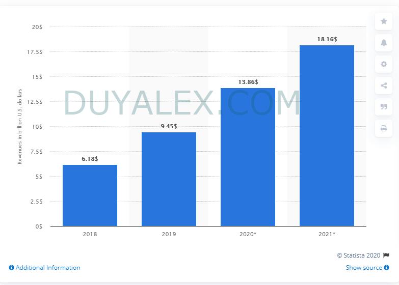 Thống kê doanh thu từ quảng cáo trên Instagram tại Mỹ